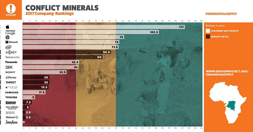 approvvigionamento responsabile Apple minerali conflict-free