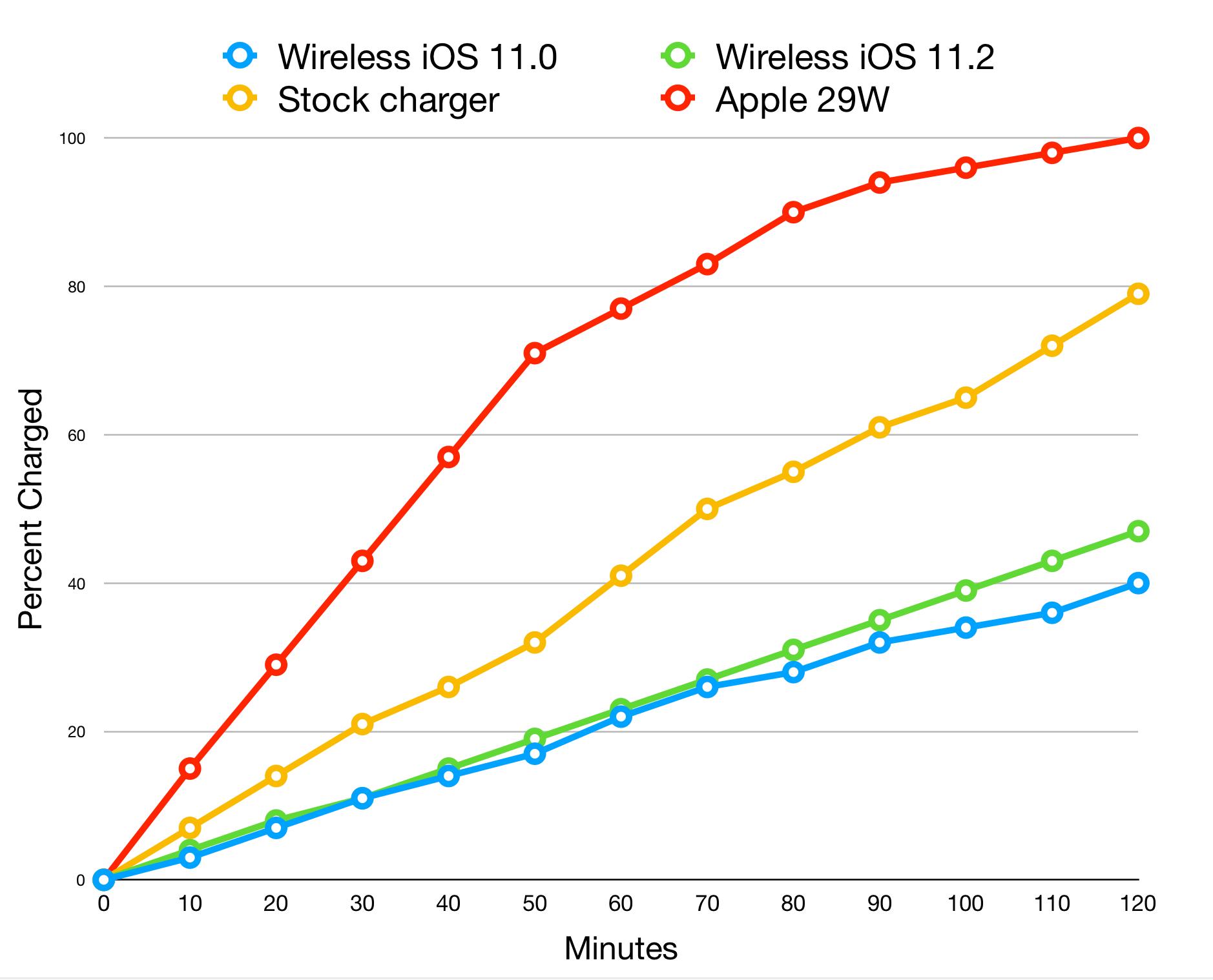 Ricarica wireless iPhone a 7.5W di iOS 11.2, cambia poco?