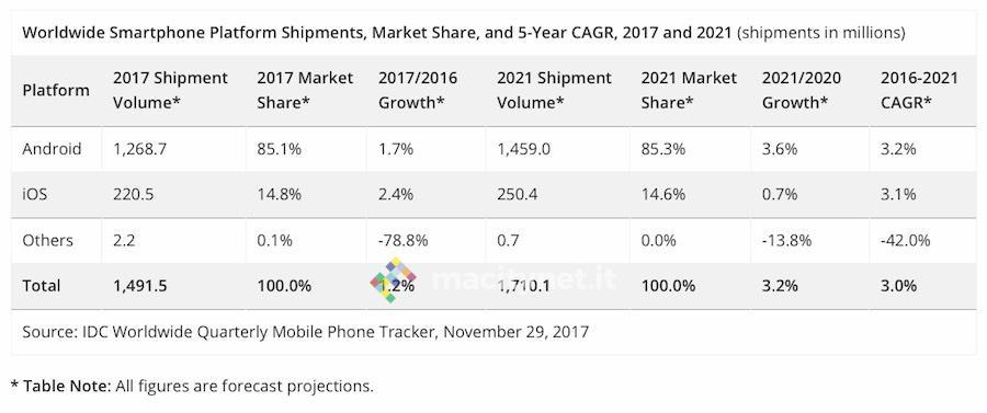 idc smartphone 2017-2021