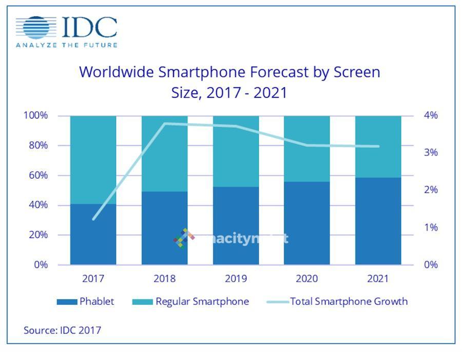 phablet idc smartphone 2017-2021