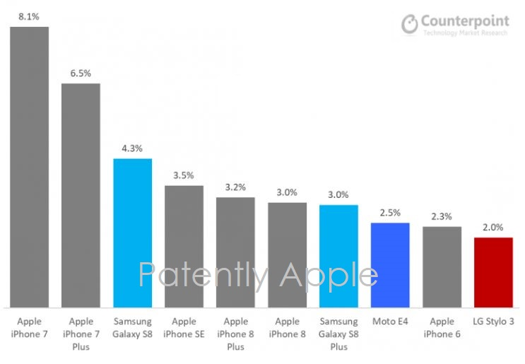 iphone usa sei iphone sui 10 top USA Q3 2017 counterpoint