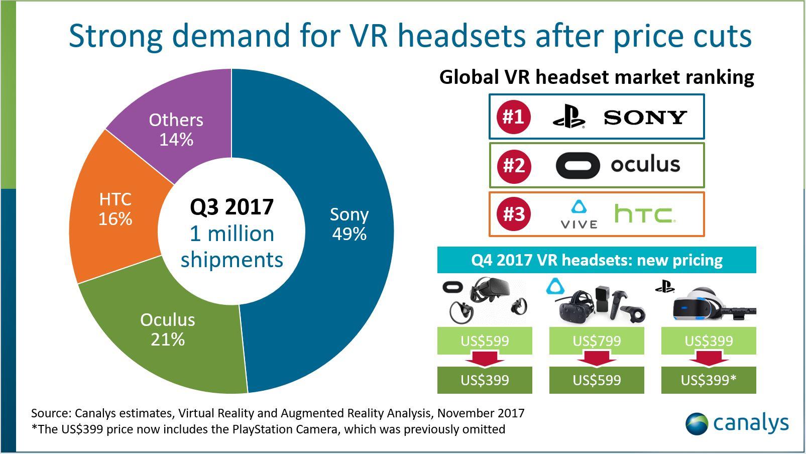 visori VR Canalys Q3-2017