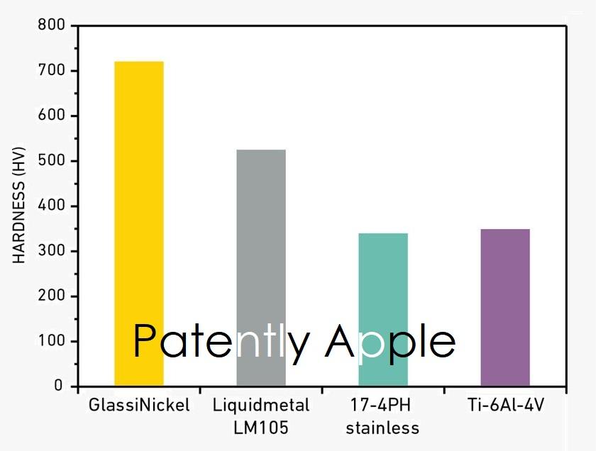 vetro metallico - grafico GlassiNickel vs Liquidmetal