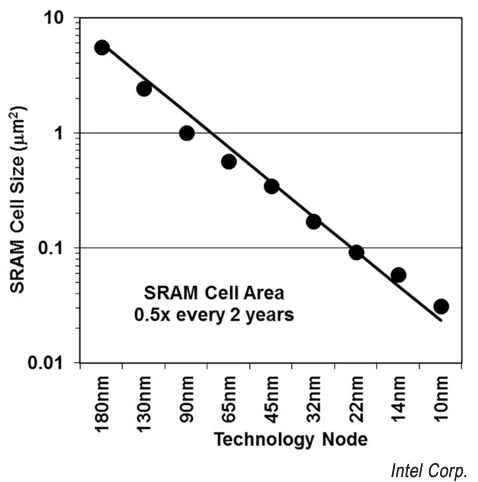 Nodi tecnologici SRAM