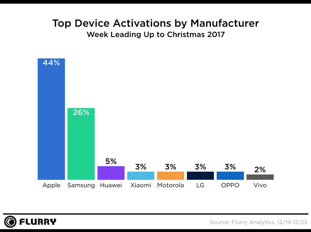 dispositivi attivati nel mondo 2017 natale