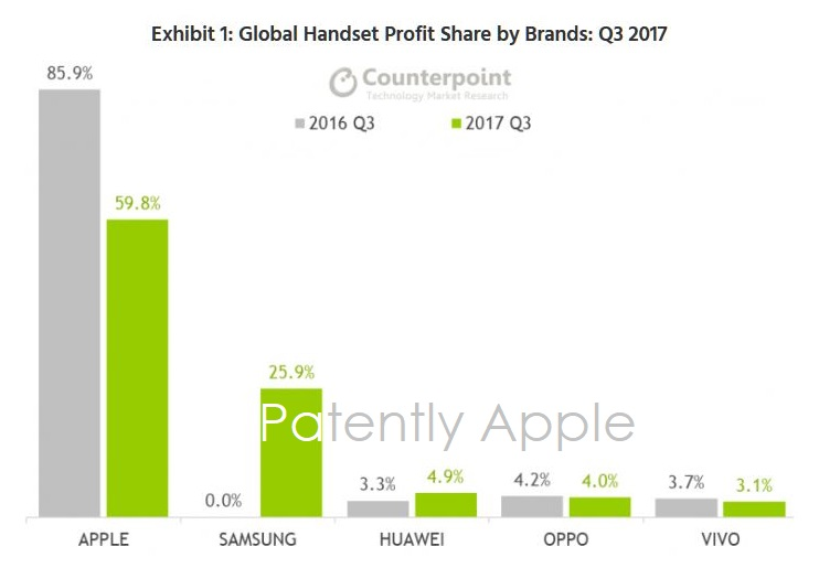 profitti smartphone Q3 2017 1
