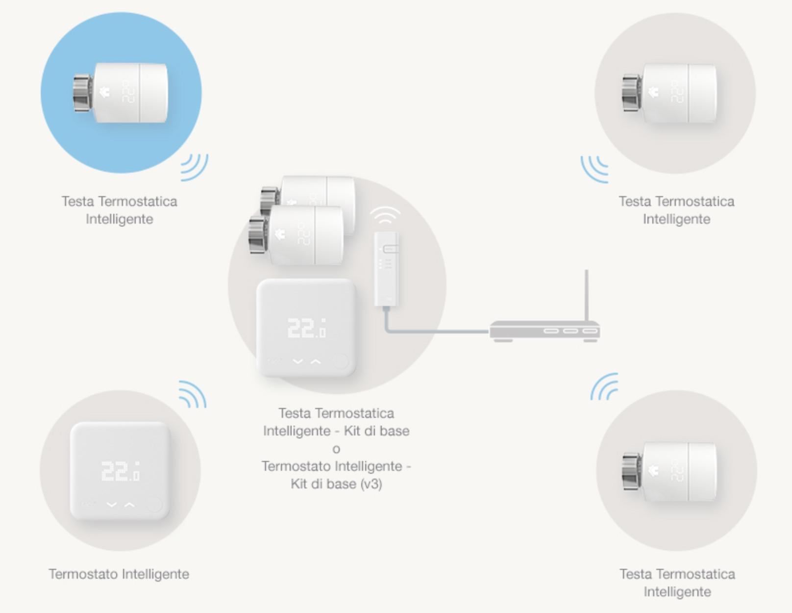 Le Migliori Valvole Termostatiche Smart Per Comfort E Massimo