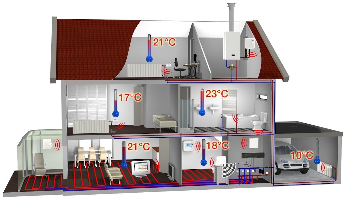 valvole termostatiche smart