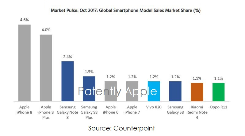 vendite di smartphone globali Counterpoint ott17