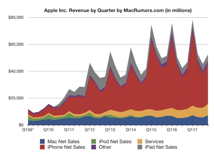 risultati apple primo trimestre 2018 - grafico Q1 2009-2017 apple macrumors