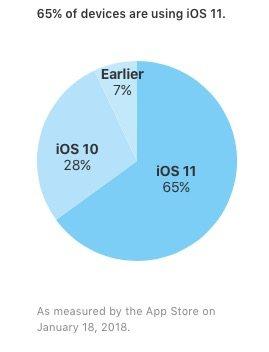 Adozioni iOS 11