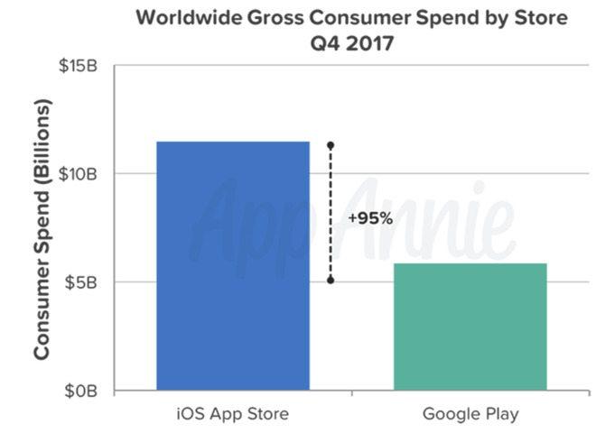ricavi app store 2017 appannie