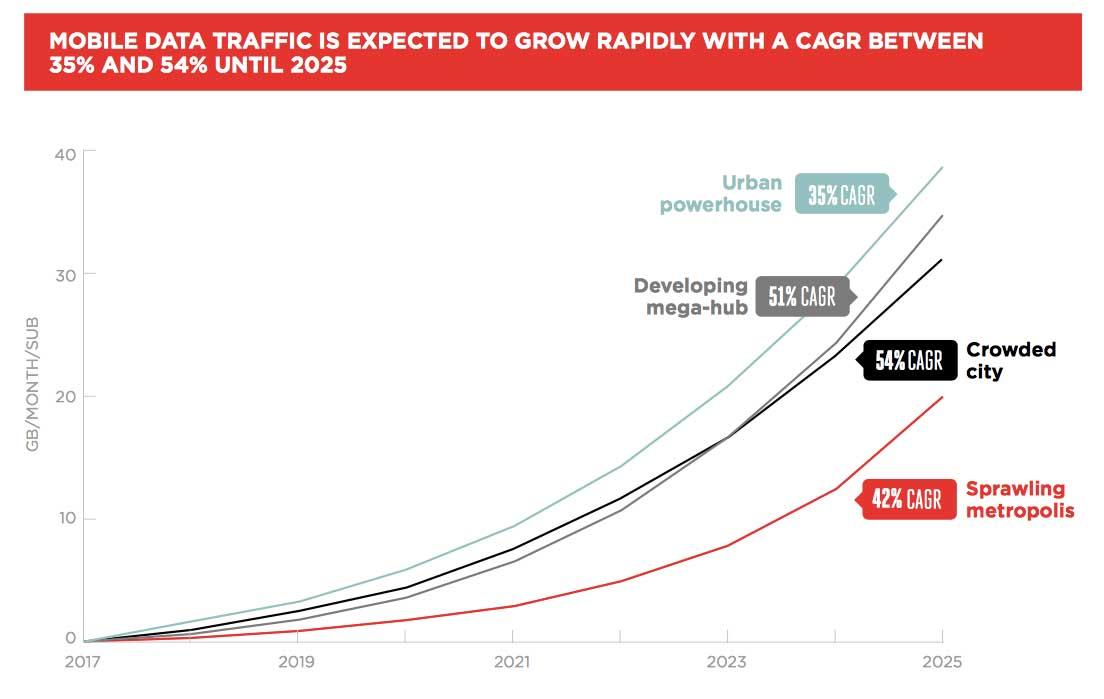 Crescita traffico mobile