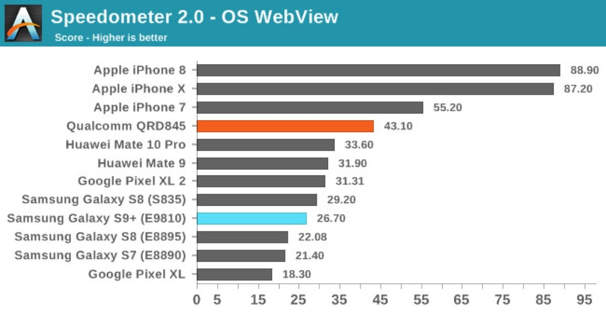 Samsung S9 lento