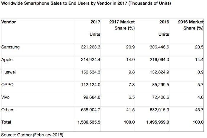 gartner smartphone 2017