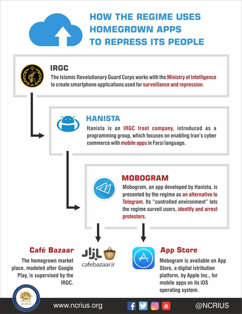Il meccanismo usato dal regime iraniano per controllare gli utenti