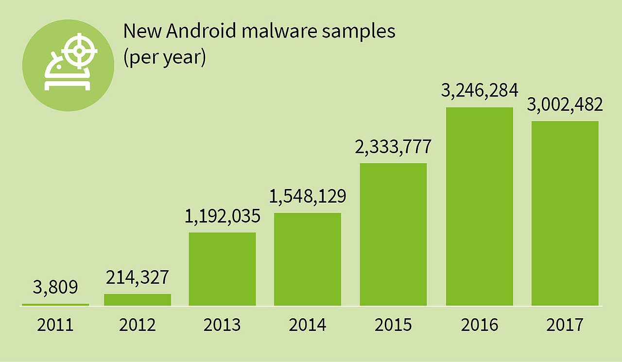 malware per Android