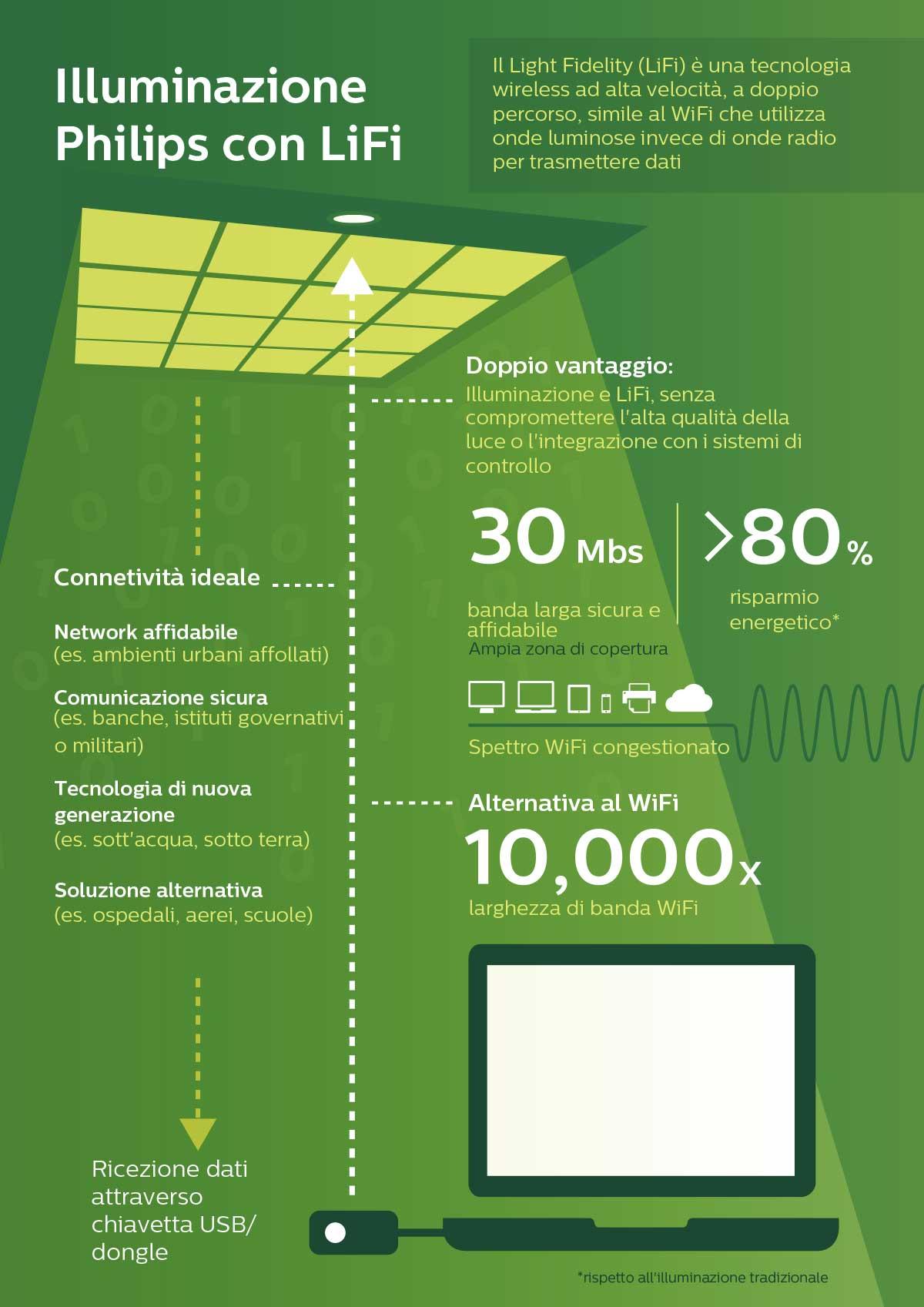 lifi, tecnologia per larga banda con la luce