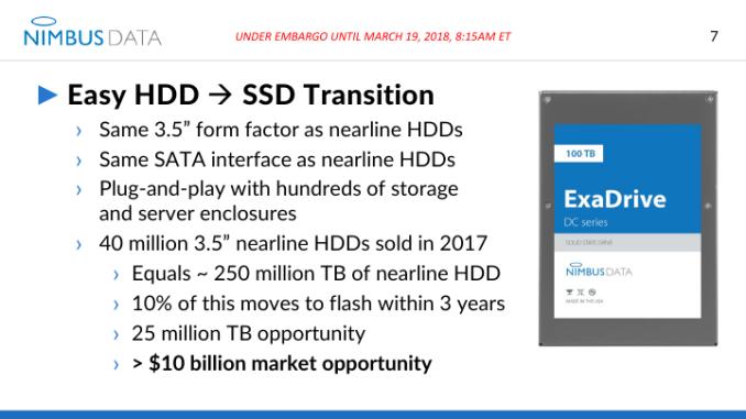 Nimbus Exadrive SSD