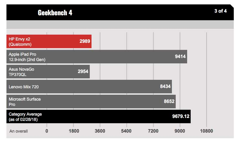 Test con Geekbench dell'HP Envy x2