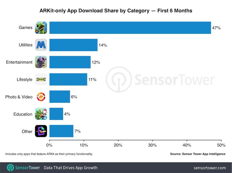 app arkit - foto download app arkit SensorTower