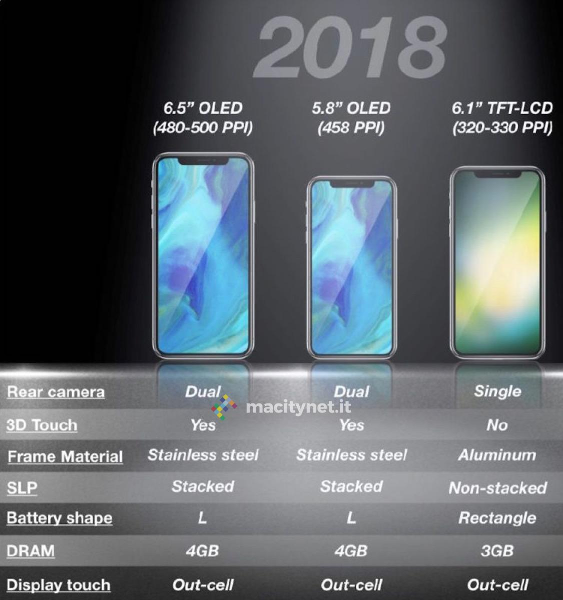 iPhone 2018 schermi