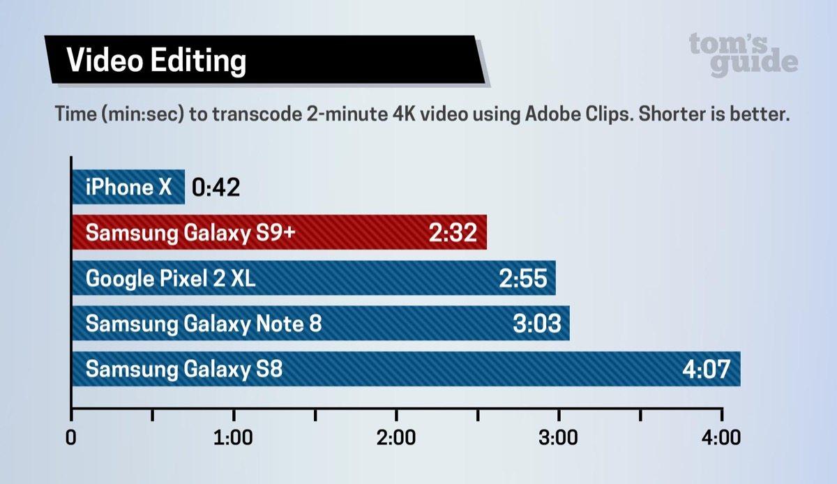 Galaxy S9 veloce