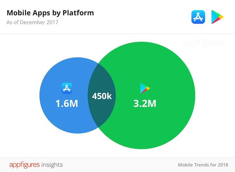 numero app app store