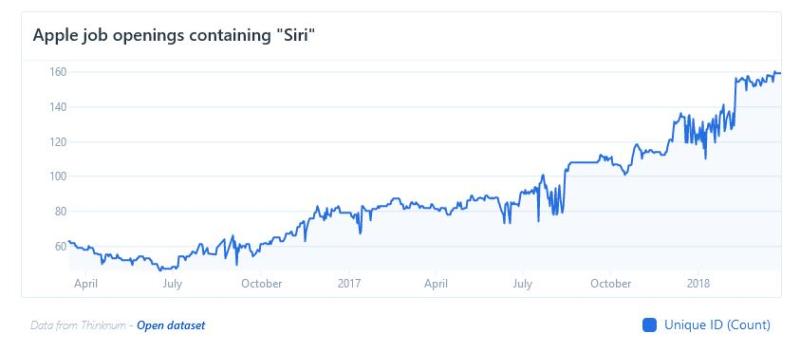 potenziare siri - foto grafico assunzioni apple in crescita