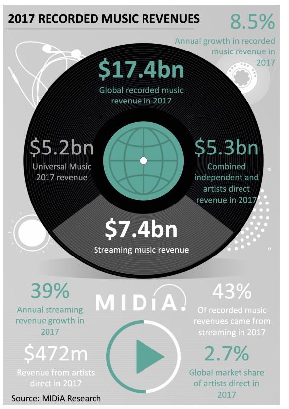 musica in streaming 2017 - foto grafico Dati industria musicale, grafico riportato da Music Industry Blog