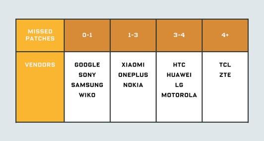 I produttori di dispositivi Android si dimenticano di distribuire alcune patch, anche sui device più aggiornati