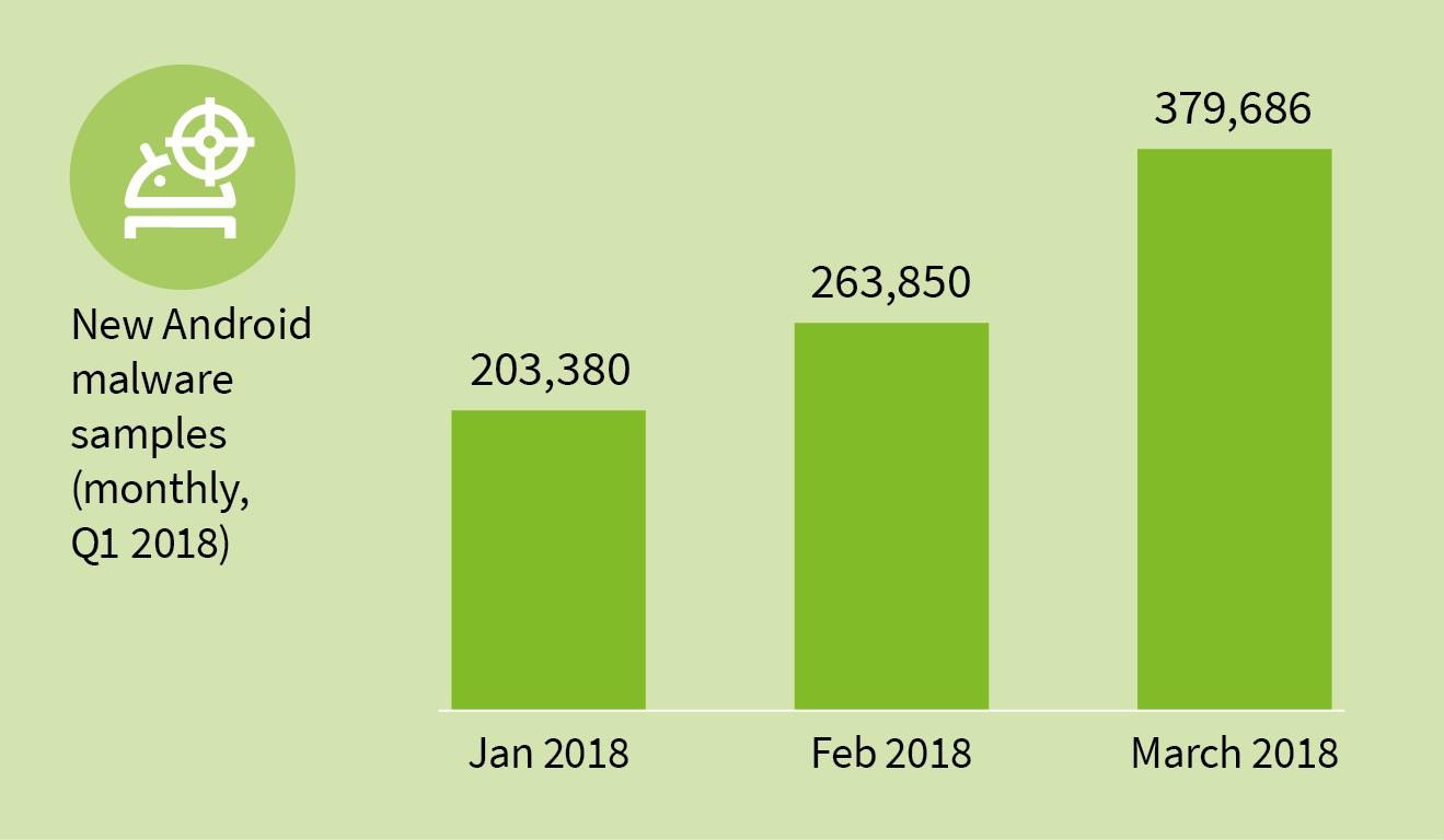 Malware Android primo trimestre 2018