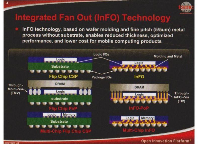 tecnologia InFO (Integrated Fan Out) di TSMC - Roadmap TMSC
