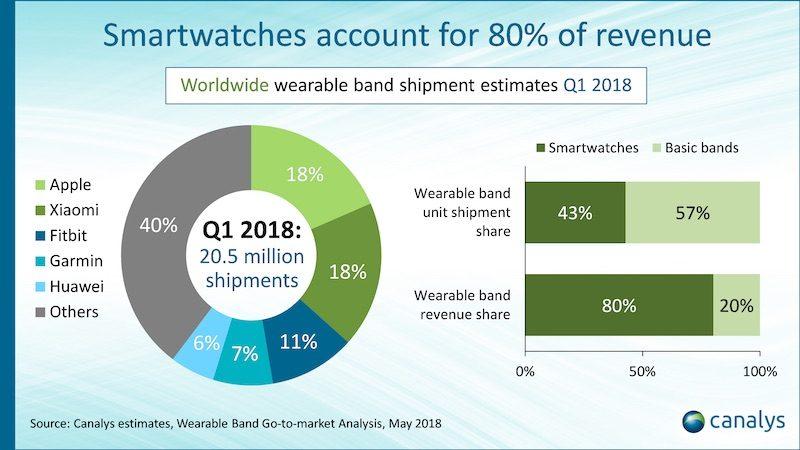 Apple Watch Serie 3 LTE domina il mercato mondiale degli smartwatch connessi