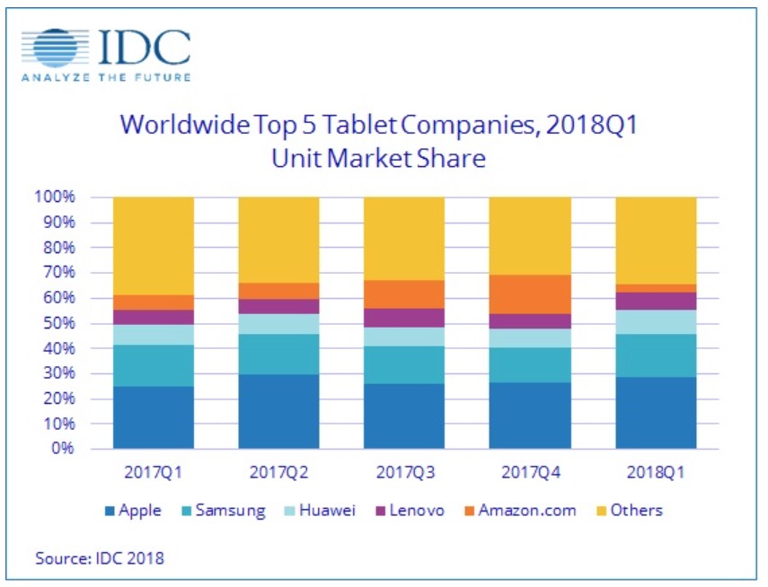 quota di mercato ipad, foto tabella IDC primo trimestre 2018
