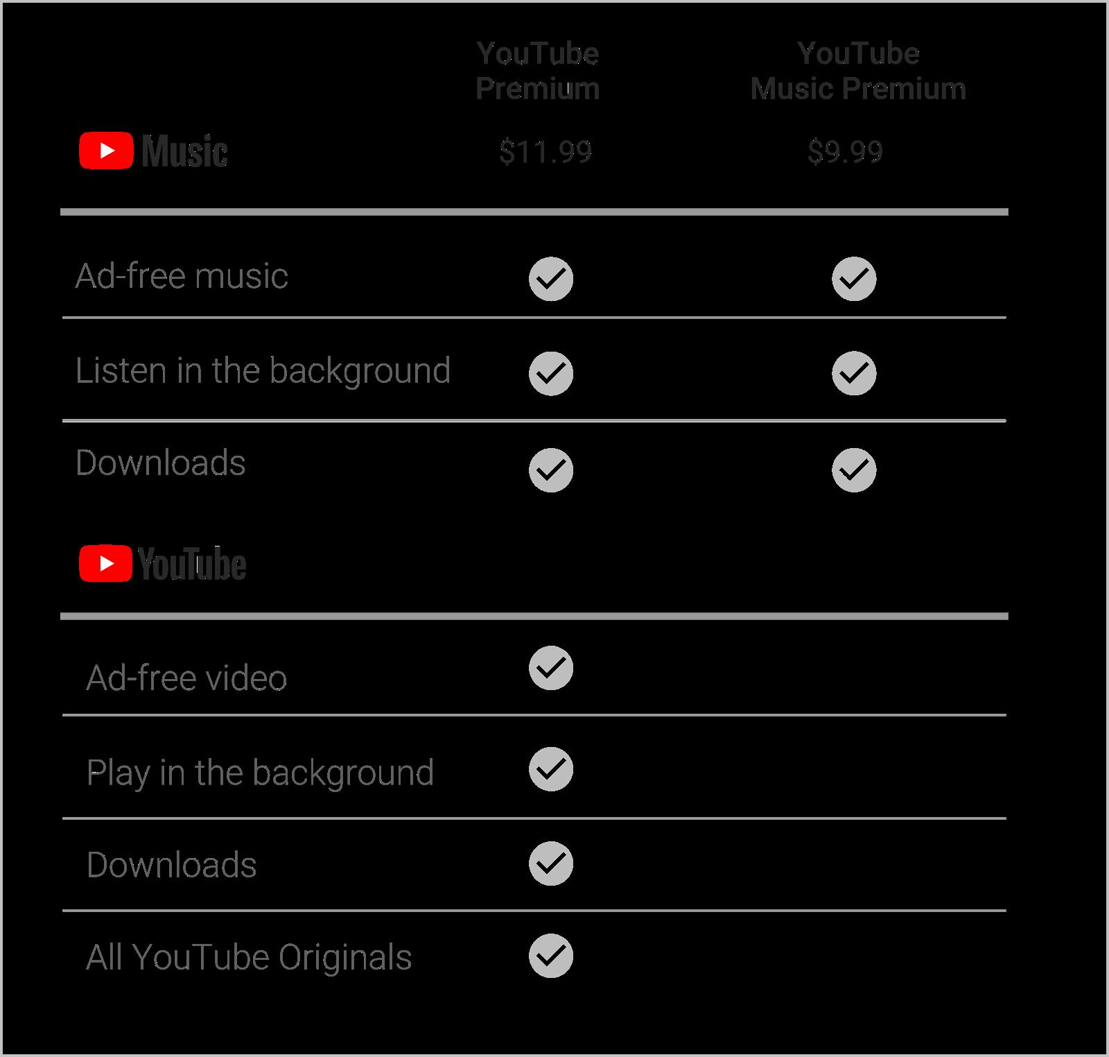 youtube music e youtube premium anche in Italia