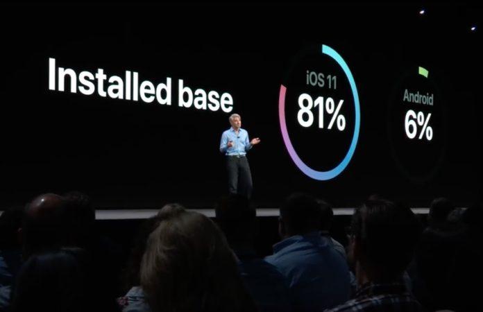 iOS 11 installato su oltre 800 milioni di dispositivi, sfonda due record storici