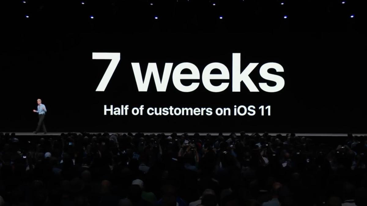 adozione iOS 11 installato su oltre 800 milioni di dispositivi, sfonda due record storici