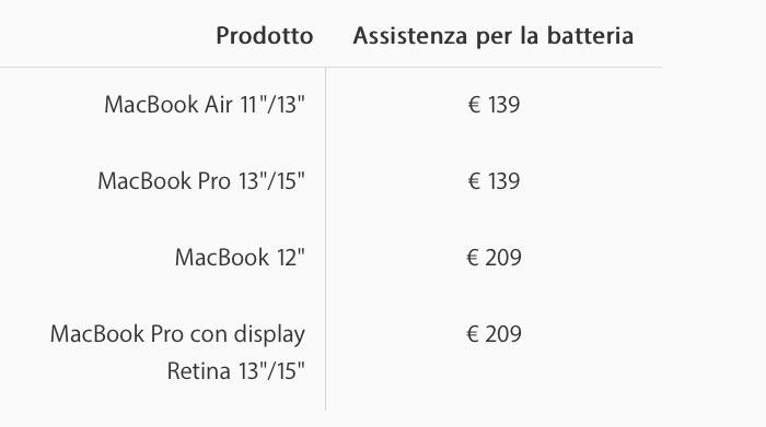 Costi assistenza batteria Mac