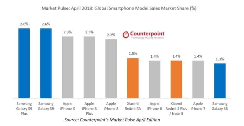 iPhone X scende dal trono, è un altro lo smartphone più venduto al mondo