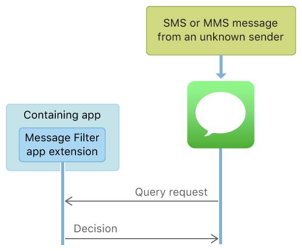 In iOS 12 una funzione per segnalare seccatori e spammer con le app di terze parti