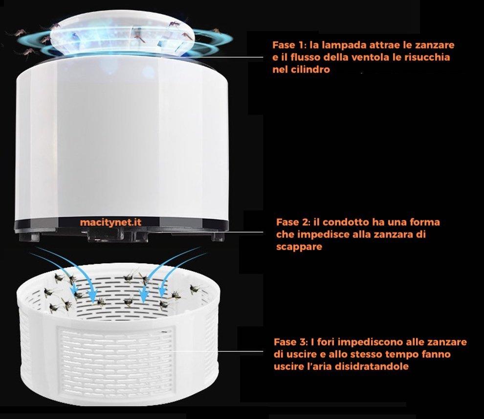 Come funziona la lampada anti zanzara USB e soprattutto funziona?