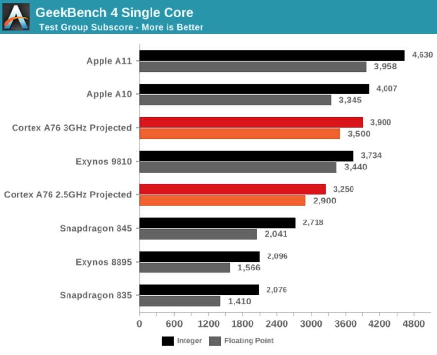 I processori Apple stracciano tutti, Cupertino ha due anni di vantaggio