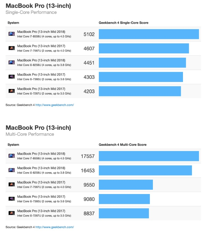 Benchmark MacBook Pro 2018 13""