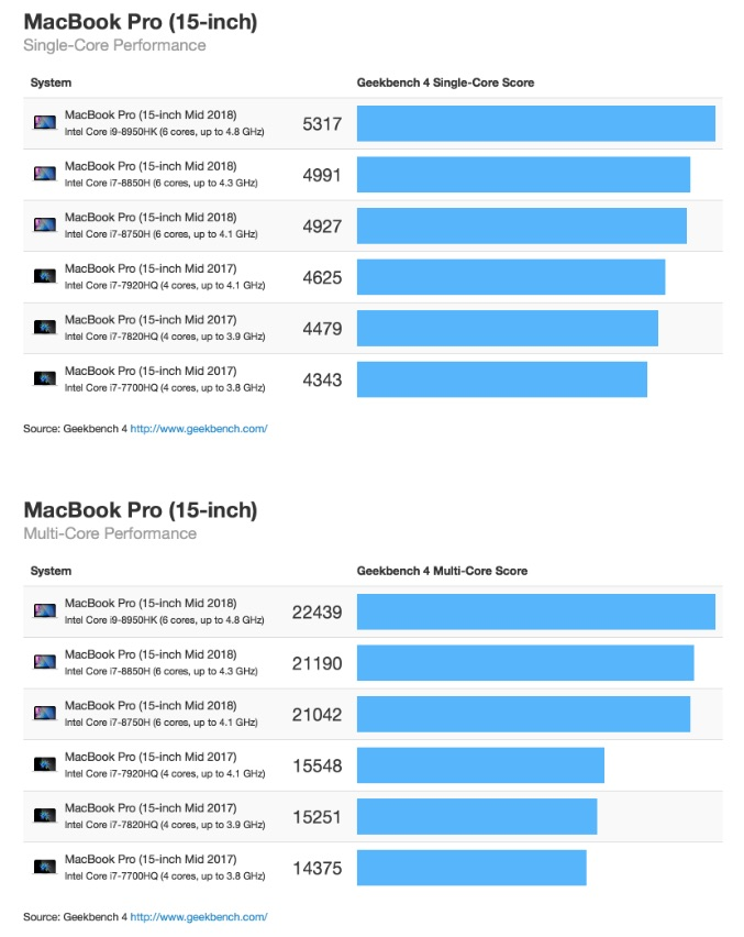 "BenchMark MacBook Pro 15"" 2018"