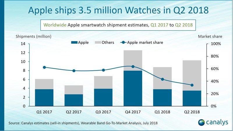 85820ccf396 Record Apple Watch: spediti 3,5 milioni nel Q2 2018, il 30%
