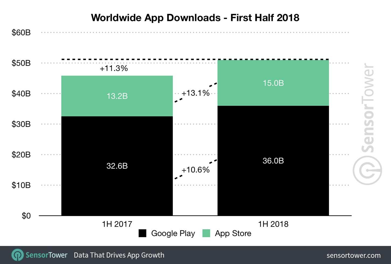 Download app prima metà 2018