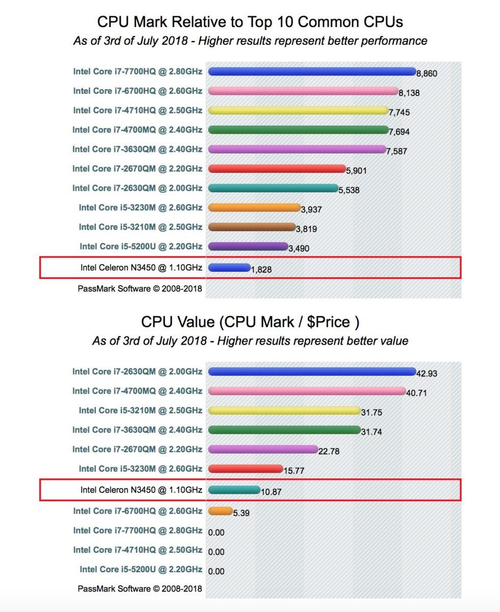 Come funziona Intel Apollo Lake, la CPU amata dai produttori cinesi di PC economici