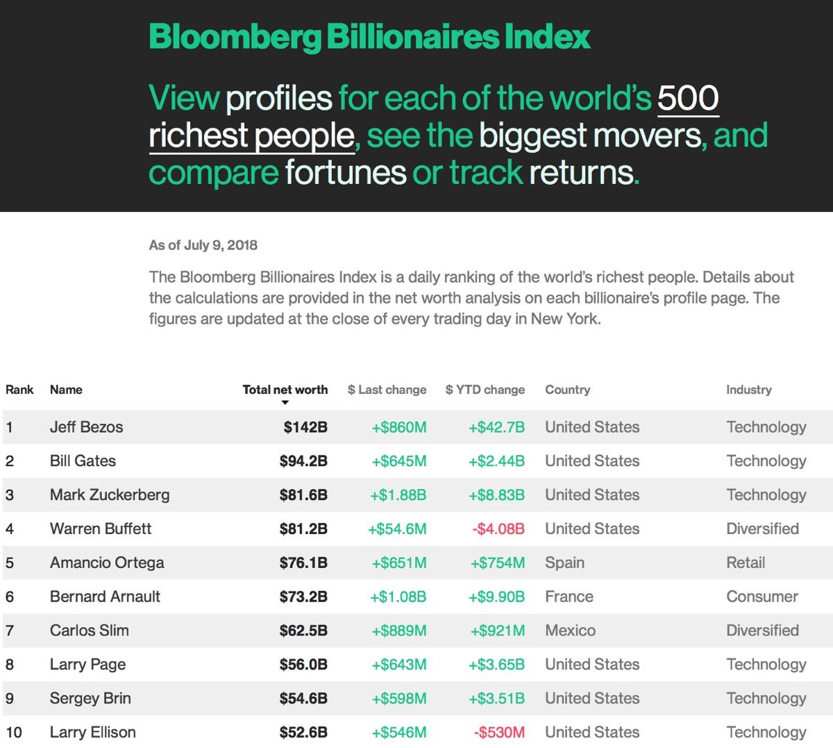 uomini più ricchi foto top 10 uomo più ricco del pianeta