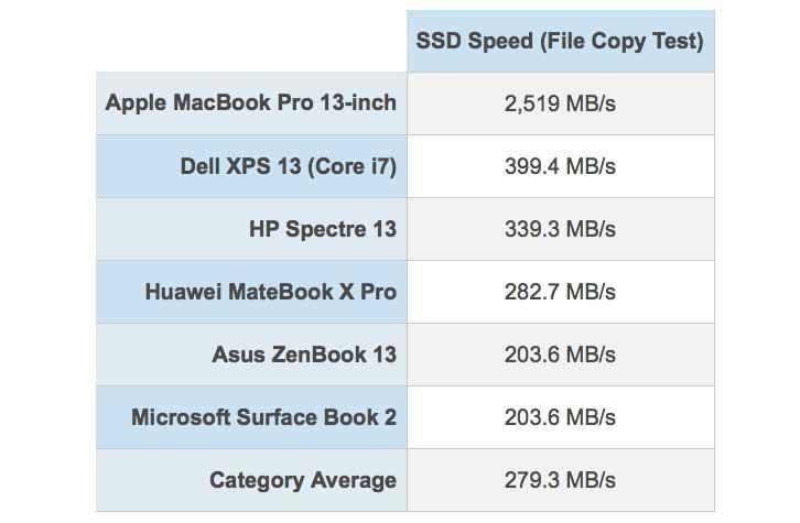 Velocità SSD MacBook Pro